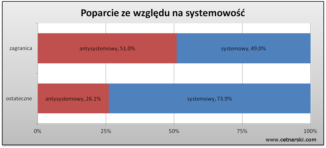 systemowosc