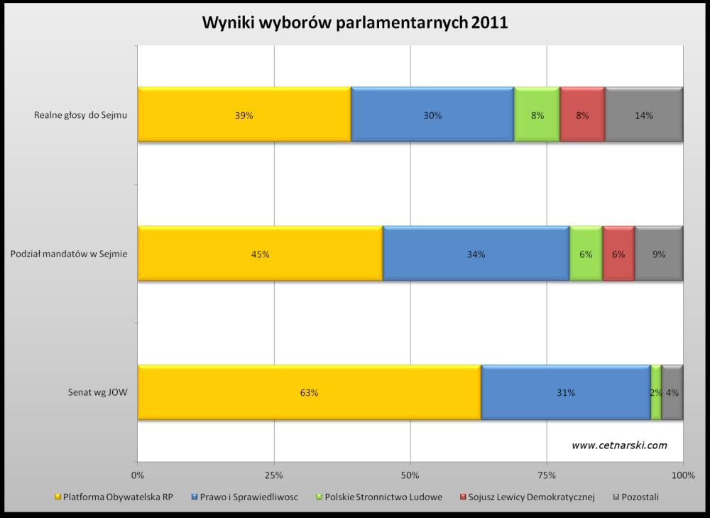 wyniki wyborow parlamentarnych 2011