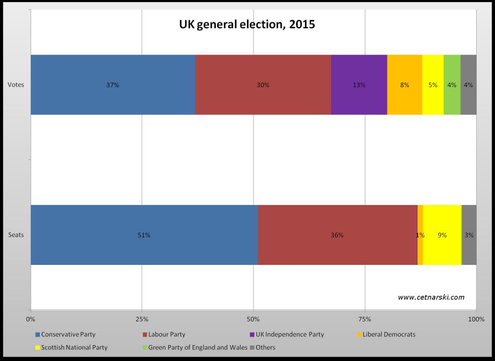wyniki wyborow w Uk 2015 oraz podzial mandatow