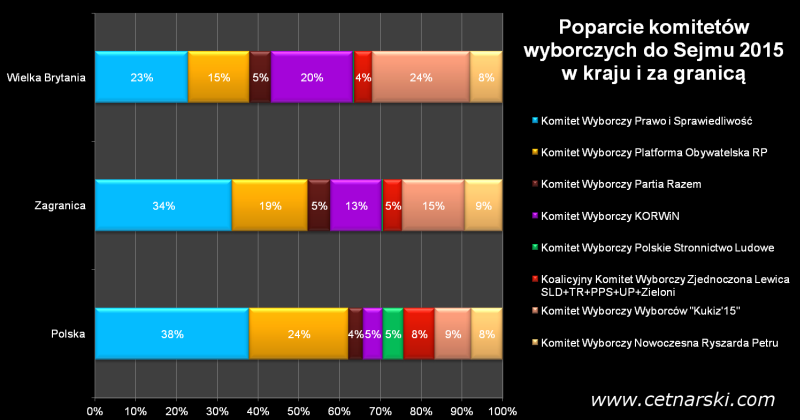 wyniki wyborów do Sejmu 2015